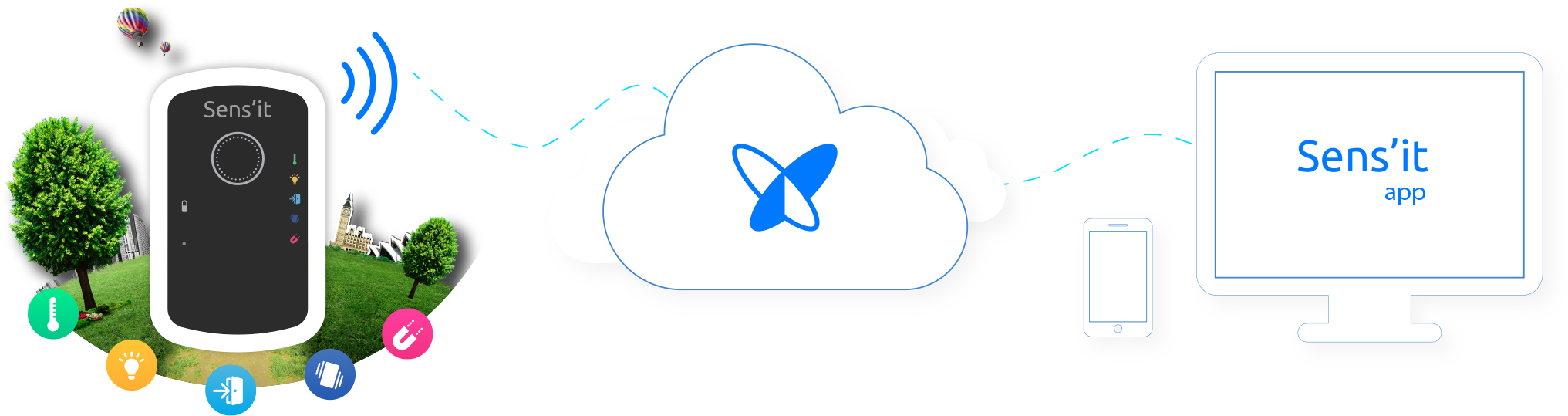 sensit, cloud and app diagram